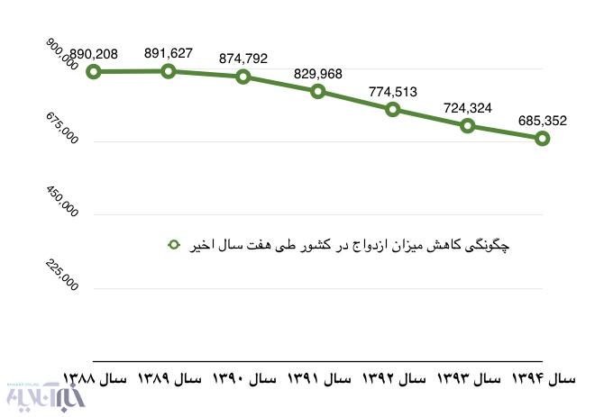 آمار طلاق و ازدواج در کشور