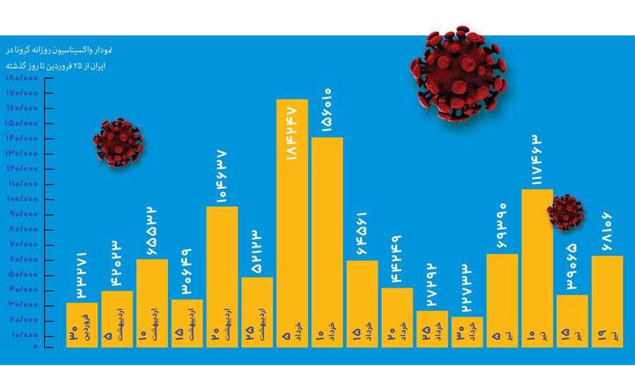 میانگین تزریق واکسن کرونا در ایران طی ۸۸ روز گذشته | روزانه فقط ۷۱ هزار دوز!