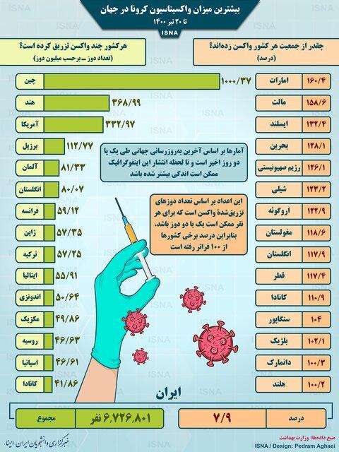 چقدر از جمعیت هر کشور واکسن زده اند؟