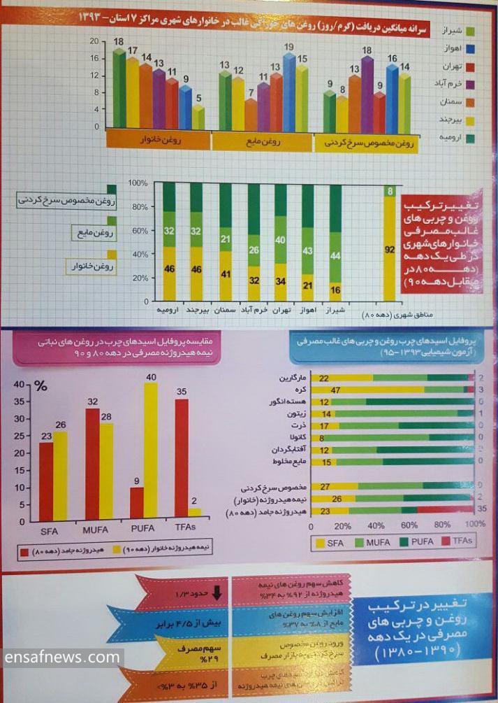 اینفوگرافی وضعیت مصرف نمک و شکر وجربی در ایران
