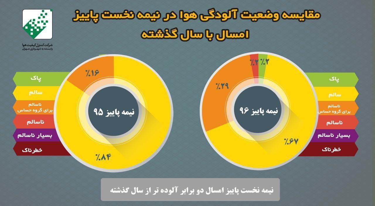 up ac729cf4647bf21fdb26b715ff39fe58 اینفوگرافیک/افزایش آلودگی هوای تهران نسبت به سال گذشته   آلودگی هوا و هواشناسی   محیط زیست سلامت