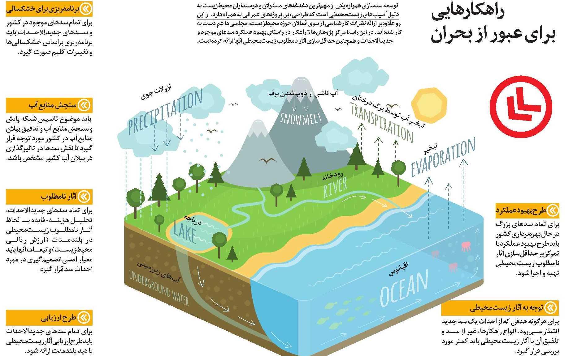 اینفوگرافی خشکسالی در ایران و بارندگی
