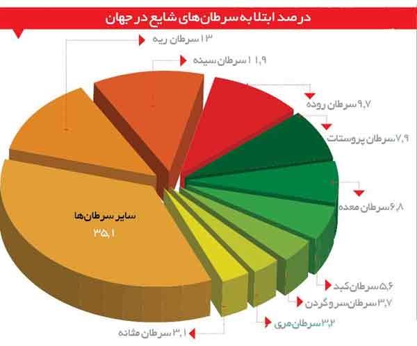 وضعیت سرطان در ایران و جهان