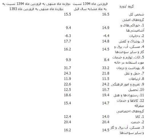 تناقض آماری وزارت بهداشت و مرکز آمار ایران در هزینه های درمان
