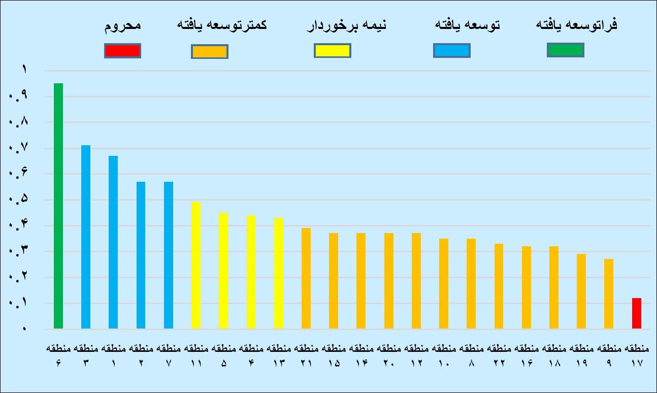 نمودار رفاه اجتماعی مناطق تهران-94